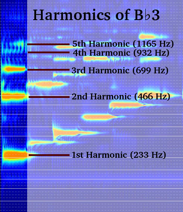 Harmonics are equally spaced. They appear to grow closer together here because frequency is on a logarithmic scale.
